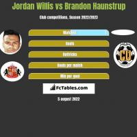 Jordan Willis vs Brandon Haunstrup h2h player stats