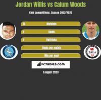 Jordan Willis vs Calum Woods h2h player stats