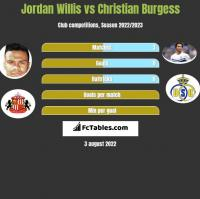 Jordan Willis vs Christian Burgess h2h player stats