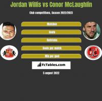 Jordan Willis vs Conor McLaughlin h2h player stats