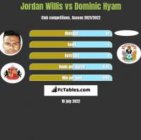Jordan Willis vs Dominic Hyam h2h player stats