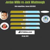 Jordan Willis vs Jack Whatmough h2h player stats