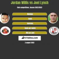 Jordan Willis vs Joel Lynch h2h player stats