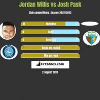 Jordan Willis vs Josh Pask h2h player stats