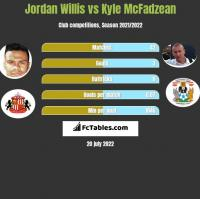 Jordan Willis vs Kyle McFadzean h2h player stats