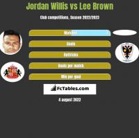 Jordan Willis vs Lee Brown h2h player stats