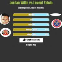 Jordan Willis vs Levent Yalcin h2h player stats