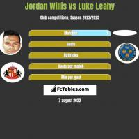 Jordan Willis vs Luke Leahy h2h player stats