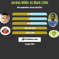 Jordan Willis vs Mark Little h2h player stats