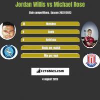 Jordan Willis vs Michael Rose h2h player stats