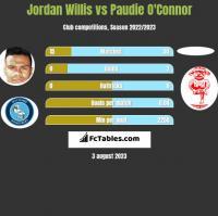 Jordan Willis vs Paudie O'Connor h2h player stats