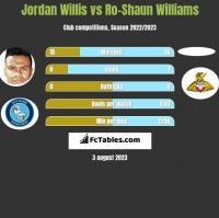 Jordan Willis vs Ro-Shaun Williams h2h player stats