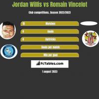 Jordan Willis vs Romain Vincelot h2h player stats