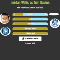 Jordan Willis vs Tom Davies h2h player stats