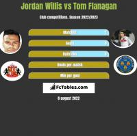 Jordan Willis vs Tom Flanagan h2h player stats