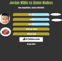 Jordan Willis vs Anton Walkes h2h player stats