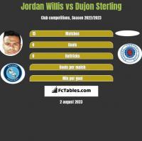 Jordan Willis vs Dujon Sterling h2h player stats