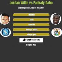 Jordan Willis vs Fankaty Dabo h2h player stats