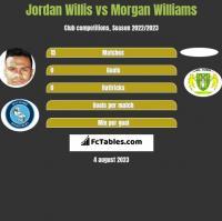 Jordan Willis vs Morgan Williams h2h player stats