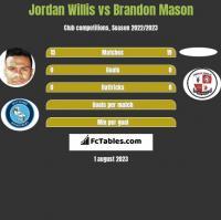 Jordan Willis vs Brandon Mason h2h player stats