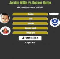 Jordan Willis vs Denver Hume h2h player stats