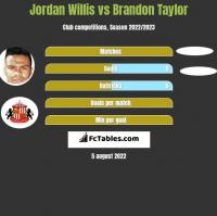 Jordan Willis vs Brandon Taylor h2h player stats