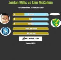 Jordan Willis vs Sam McCallum h2h player stats