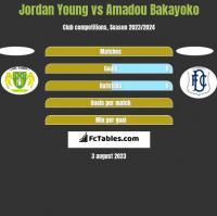 Jordan Young vs Amadou Bakayoko h2h player stats