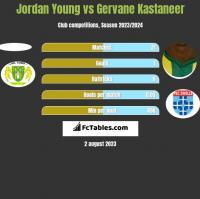 Jordan Young vs Gervane Kastaneer h2h player stats