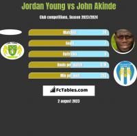 Jordan Young vs John Akinde h2h player stats