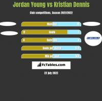 Jordan Young vs Kristian Dennis h2h player stats