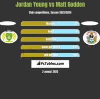 Jordan Young vs Matt Godden h2h player stats