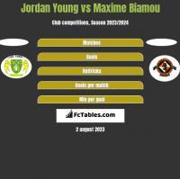 Jordan Young vs Maxime Biamou h2h player stats