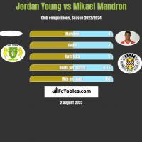 Jordan Young vs Mikael Mandron h2h player stats