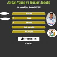Jordan Young vs Wesley Jobello h2h player stats