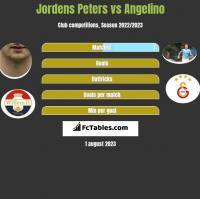 Jordens Peters vs Angelino h2h player stats