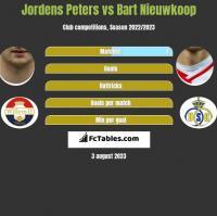 Jordens Peters vs Bart Nieuwkoop h2h player stats