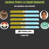 Jordens Peters vs Damil Dankerlui h2h player stats