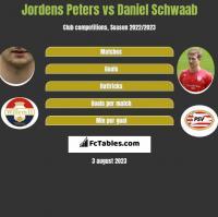 Jordens Peters vs Daniel Schwaab h2h player stats