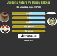 Jordens Peters vs Danny Bakker h2h player stats