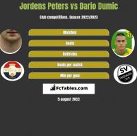 Jordens Peters vs Dario Dumic h2h player stats