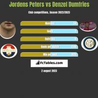 Jordens Peters vs Denzel Dumfries h2h player stats