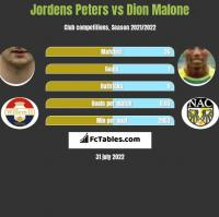 Jordens Peters vs Dion Malone h2h player stats