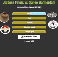 Jordens Peters vs Django Warmerdam h2h player stats