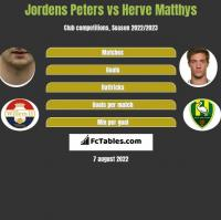Jordens Peters vs Herve Matthys h2h player stats