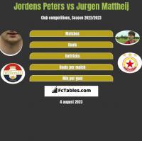 Jordens Peters vs Jurgen Mattheij h2h player stats