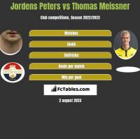 Jordens Peters vs Thomas Meissner h2h player stats