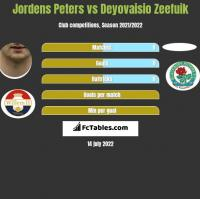 Jordens Peters vs Deyovaisio Zeefuik h2h player stats