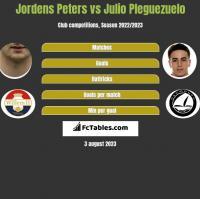 Jordens Peters vs Julio Pleguezuelo h2h player stats