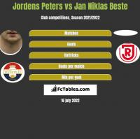 Jordens Peters vs Jan Niklas Beste h2h player stats